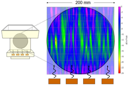 Acoustic Measurement of a 200mm wafer