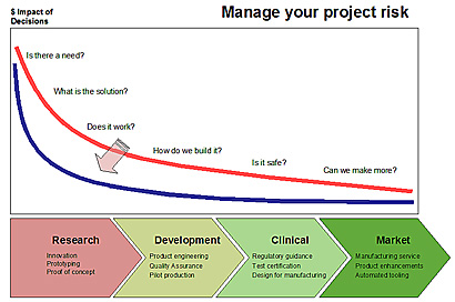 Manage your project development risks through Onda services.